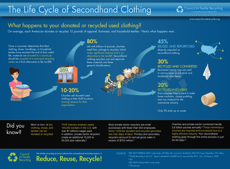Uploaded Image: /vs-uploads/textile_recovery_working_group/CTR lifecycle of secondhand clothing.png